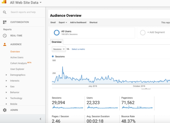 internetiturundus google analytics
